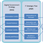 Progress on the Digital Government Strategy & Mobile Device Management